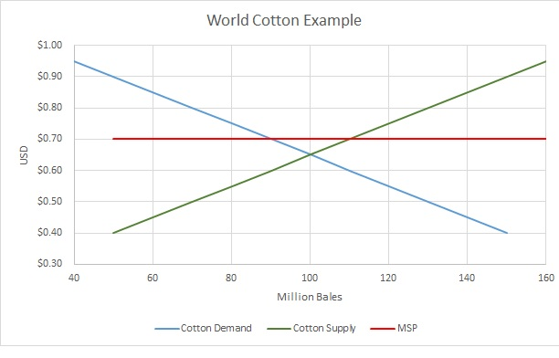 world cotton example