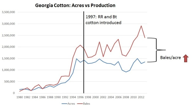 GA cotton acres production GMO