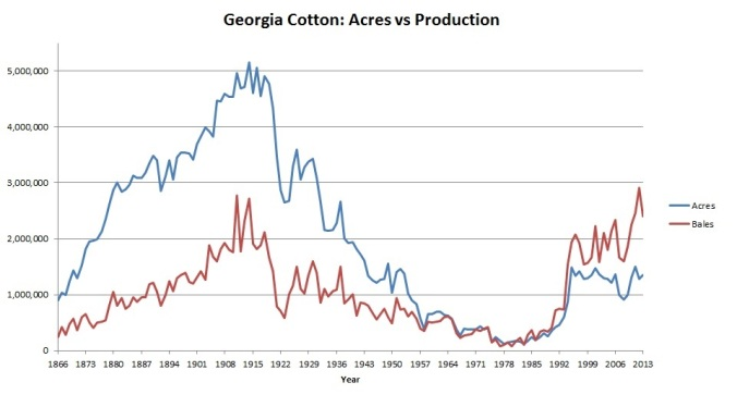 GA cotton acres vs production