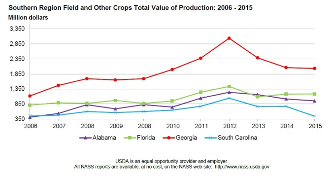 Southern Crop Values 2006-2015
