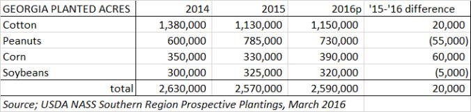GA Prospective Plantings 2016