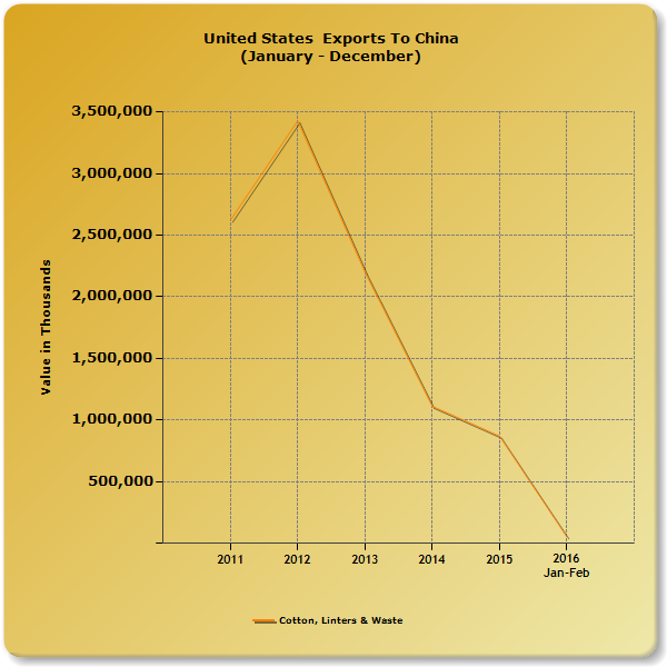 US cotton export value to China 2011-2015