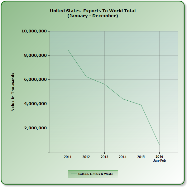 US cotton export value to world 2011-2015