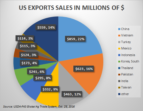 us-cotton-export-sales-2015