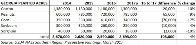 2017 GA planted acres